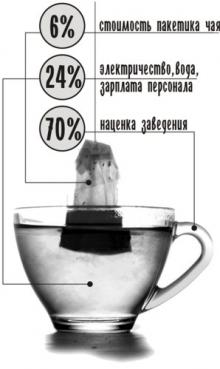 Сколько стоит чашка чая
