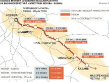 Китайцы готовы вложить в магистраль Москва - Казань 300 миллиардов рублей